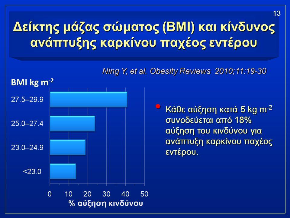 Δείκτης μάζας σώματος (BMI) και κίνδυνος ανάπτυξης καρκίνου παχέος εντέρου