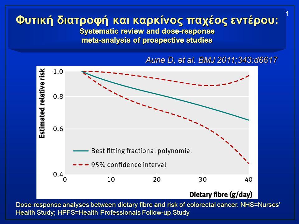 Φυτική διατροφή και καρκίνος παχέος εντέρου: Systematic review and dose-response meta-analysis of prospective studies