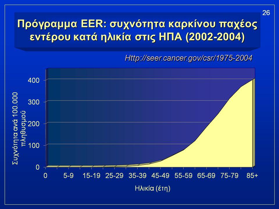 Πρόγραμμα EER: συχνότητα καρκίνου παχέος εντέρου κατά ηλικία στις ΗΠΑ (2002-2004)