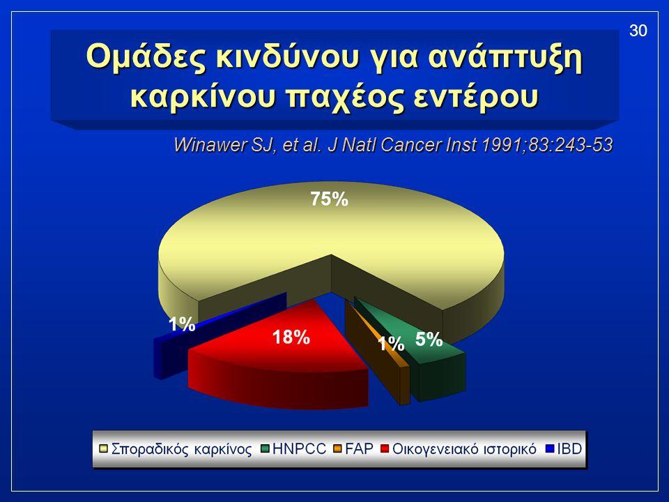 Ομάδες κινδύνου για ανάπτυξη καρκίνου παχέος εντέρου