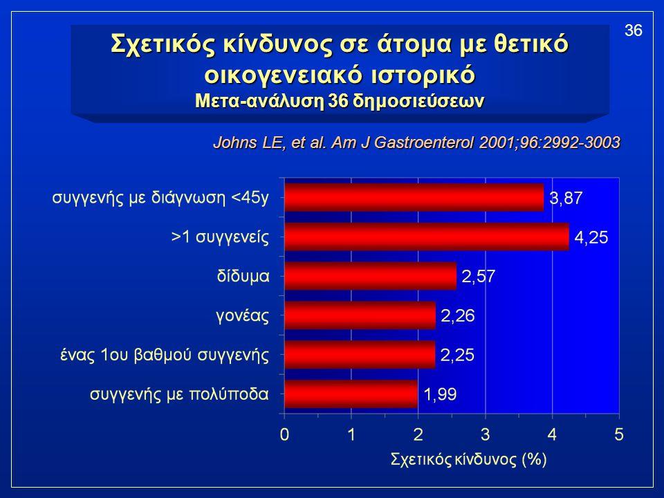 Σχετικός κίνδυνος σε άτομα με θετικό οικογενειακό ιστορικό Μετα-ανάλυση 36 δημοσιεύσεων