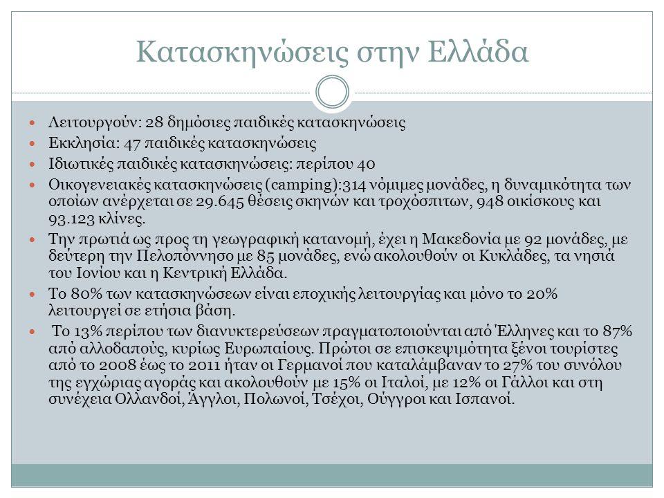 Κατασκηνώσεις στην Ελλάδα