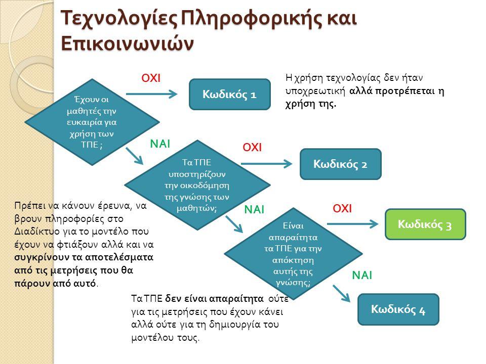 Τεχνολογίες Πληροφορικής και Επικοινωνιών