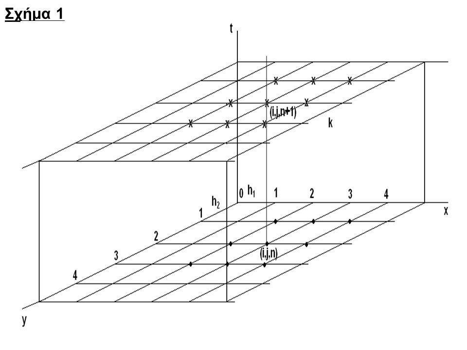 Σχήμα 1