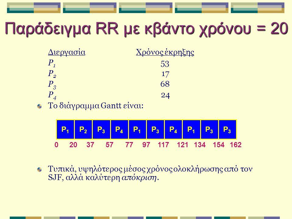 Παράδειγμα RR με κβάντο χρόνου = 20