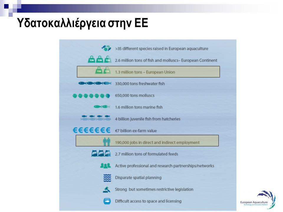 Υδατοκαλλιέργεια στην ΕΕ