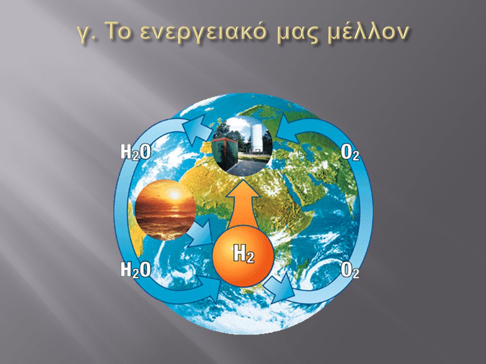 γ. Το ενεργειακό μας μέλλον