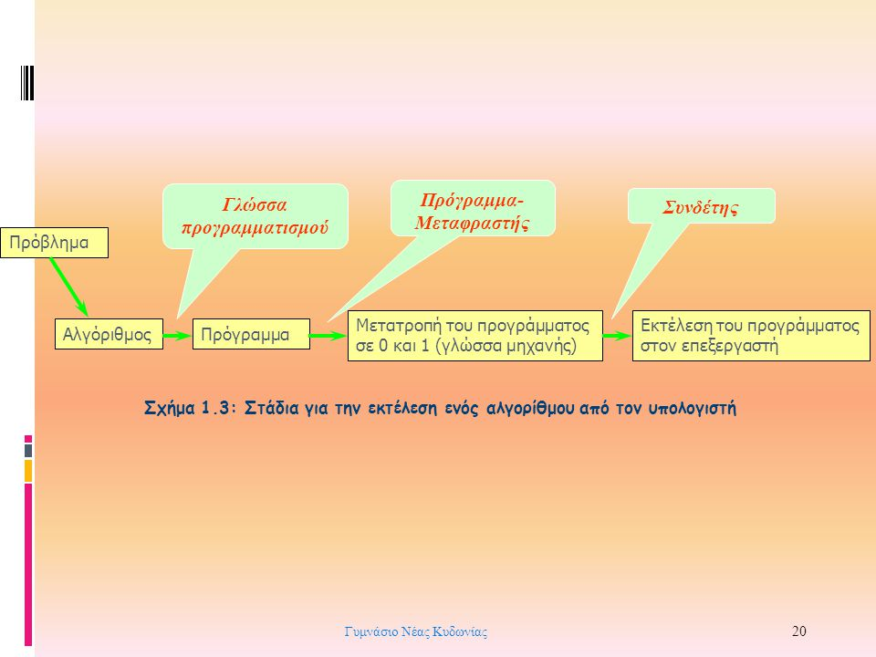 Γλώσσα προγραμματισμού Πρόγραμμα-Μεταφραστής Συνδέτης