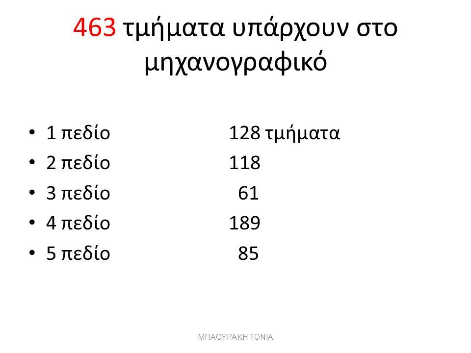 463 τμήματα υπάρχουν στο μηχανογραφικό