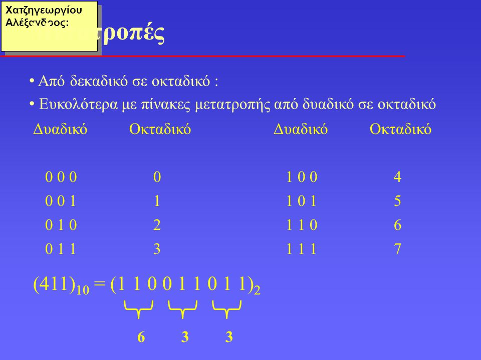 Μετατροπές (411)10 = (1 1 0 0 1 1 0 1 1)2 Από δεκαδικό σε oκταδικό :
