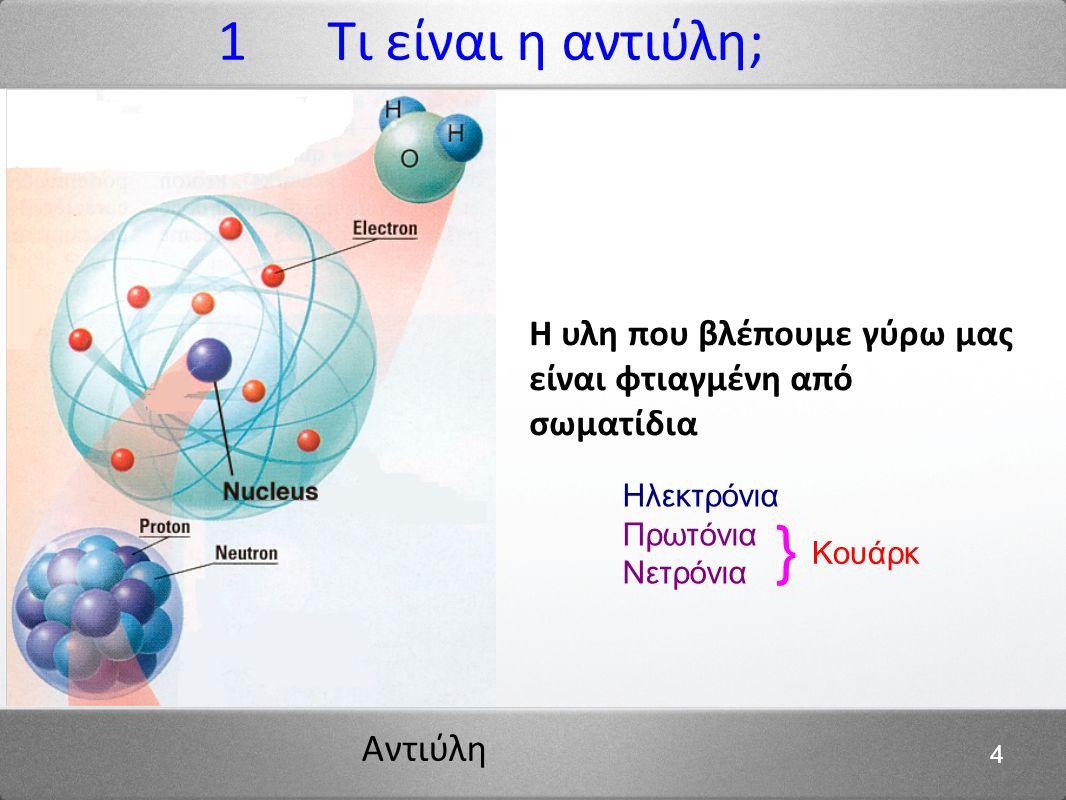 1 Τι είναι η αντιύλη; Η υλη που βλέπουμε γύρω μας είναι φτιαγμένη από σωματίδια. Ηλεκτρόνια. Πρωτόνια.