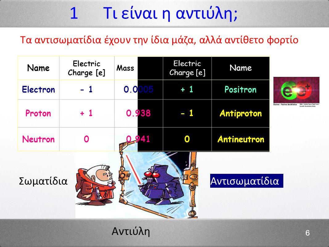 1 Τι είναι η αντιύλη; Σωματίδια Αντισωματίδια