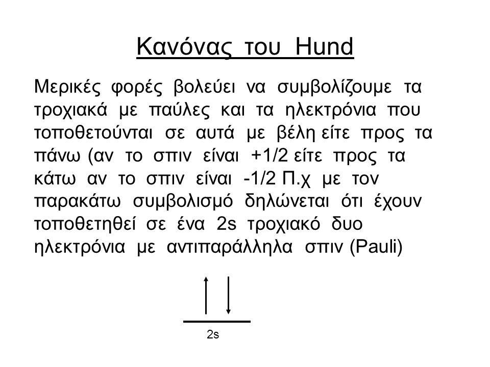 Κανόνας του Hund