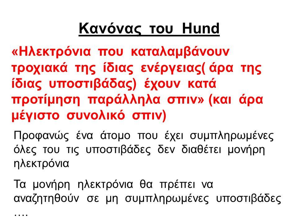Kανόνας του Hund