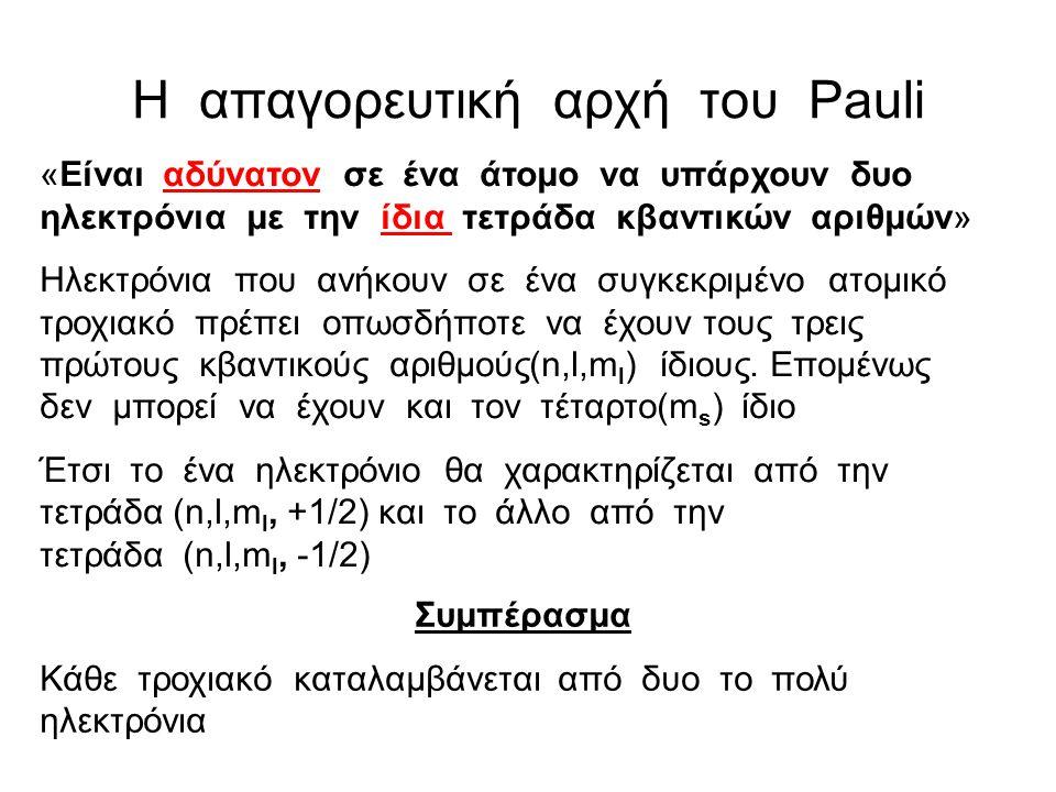 H απαγορευτική αρχή του Pauli
