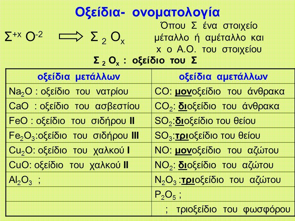 Οξείδια- ονοματολογία