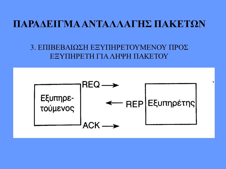 ΠΑΡΑΔΕΙΓΜΑ ΑΝΤΑΛΛΑΓΗΣ ΠΑΚΕΤΩΝ