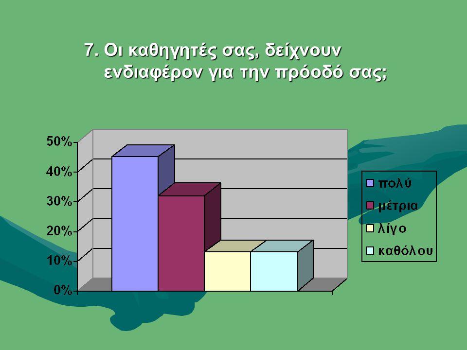 7. Οι καθηγητές σας, δείχνουν