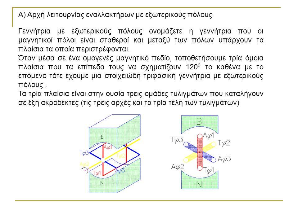 Α) Αρχή λειτουργίας εναλλακτήρων με εξωτερικούς πόλους