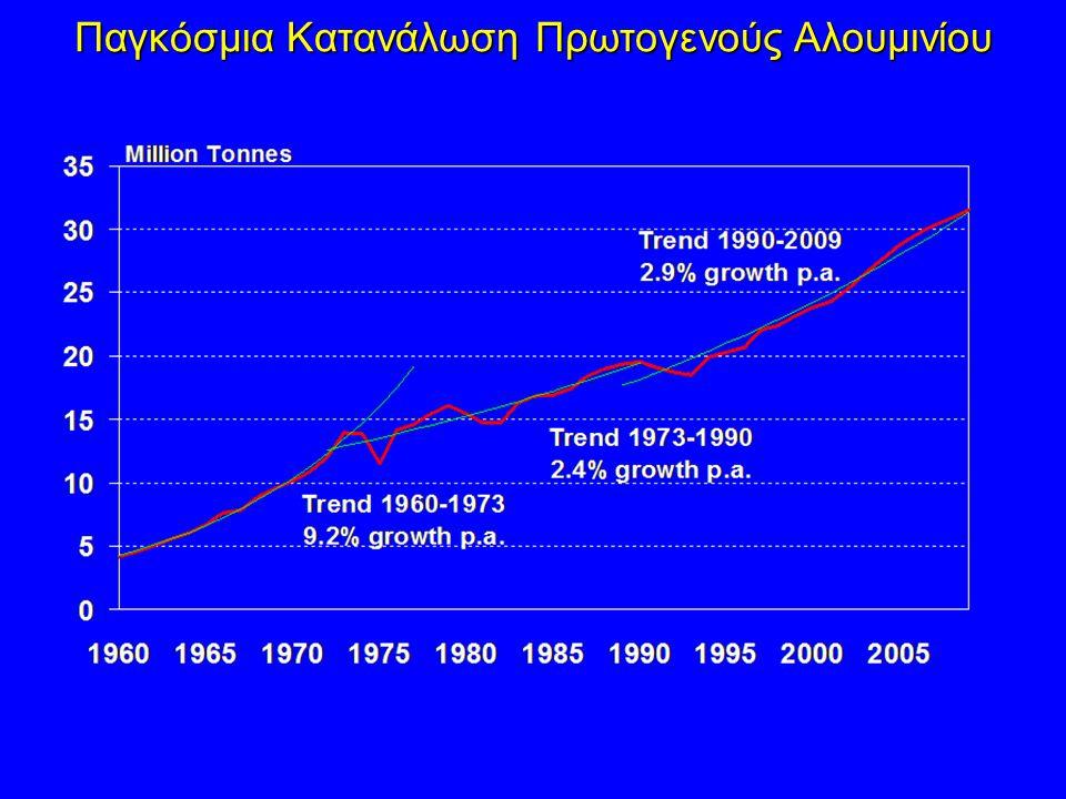 Παγκόσμια Κατανάλωση Πρωτογενούς Αλουμινίου