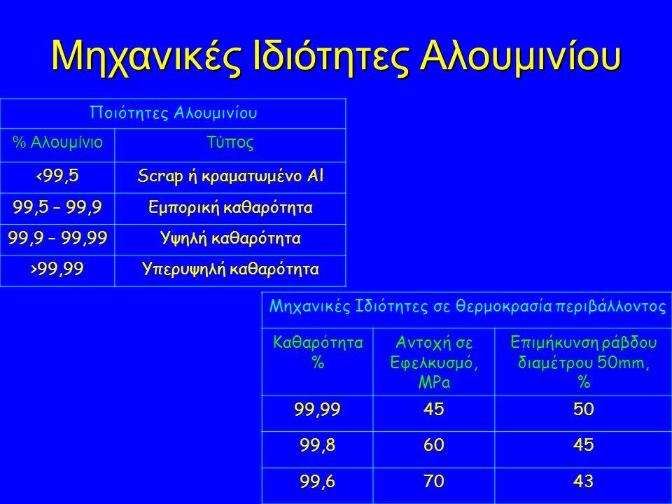 Μηχανικές Ιδιότητες Αλουμινίου