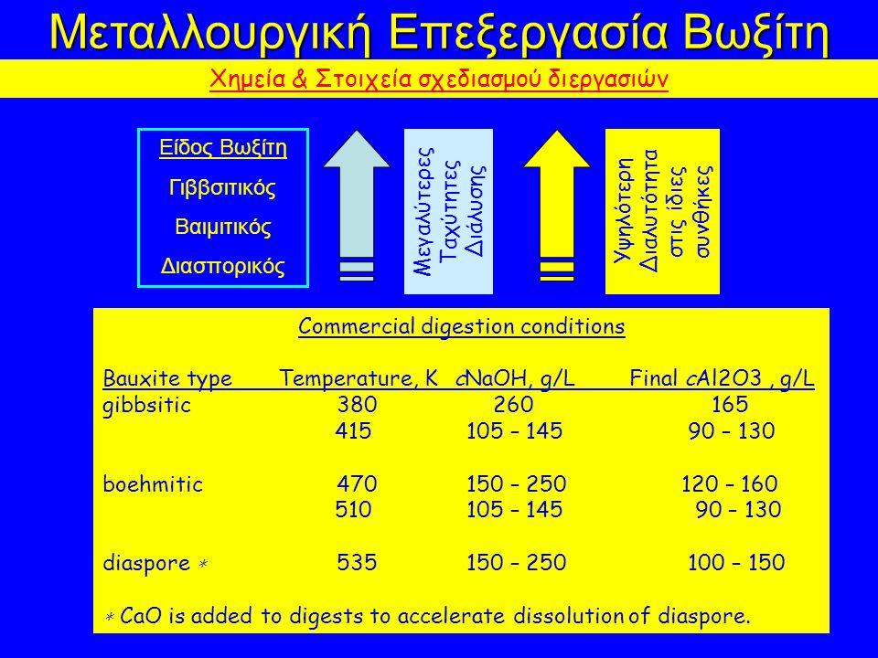 Μεταλλουργική Επεξεργασία Βωξίτη