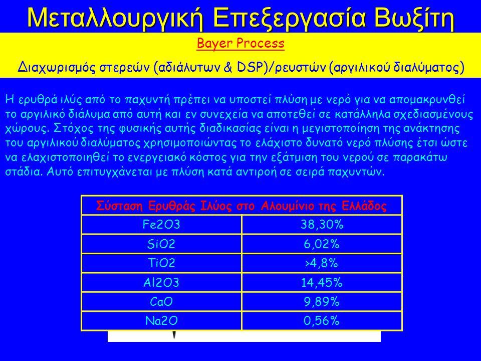 Σύσταση Ερυθράς Ιλύος στο Αλουμίνιο της Ελλάδος