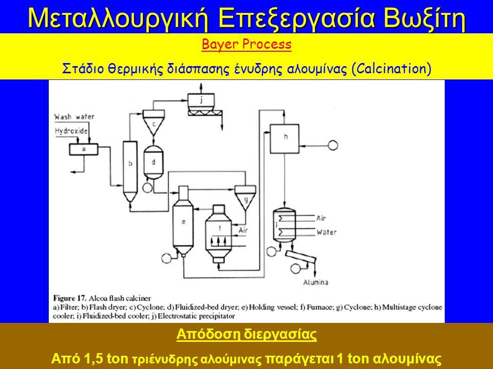 Από 1,5 ton τριένυδρης αλούμινας παράγεται 1 ton αλουμίνας