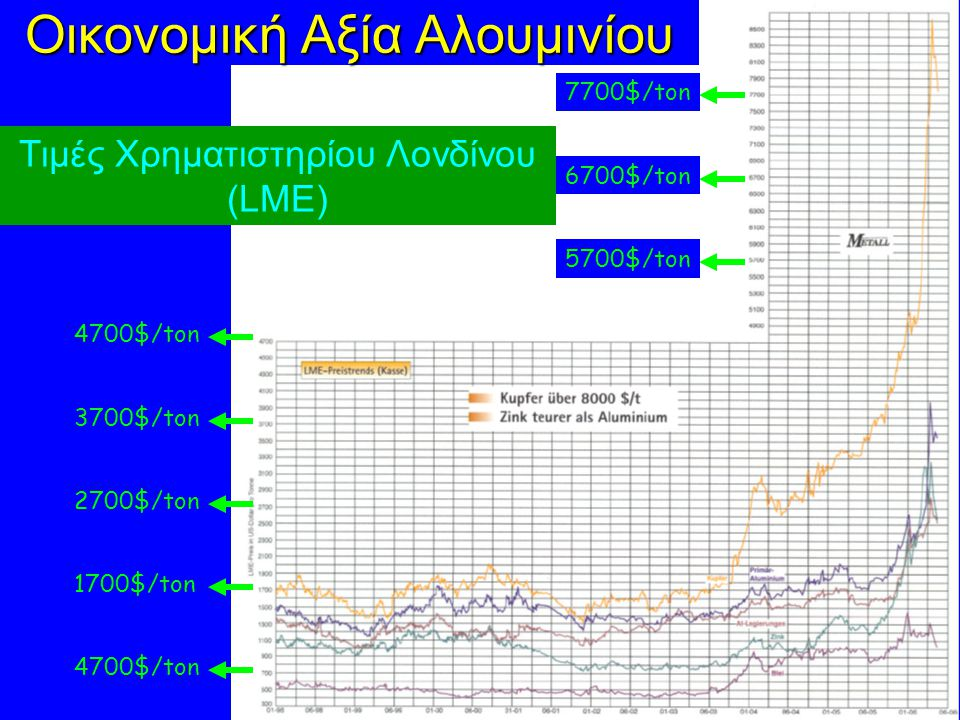 Οικονομική Αξία Αλουμινίου