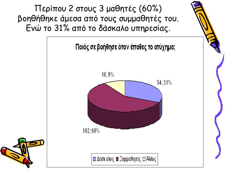 Περίπου 2 στους 3 μαθητές (60%) βοηθήθηκε άμεσα από τους συμμαθητές του.