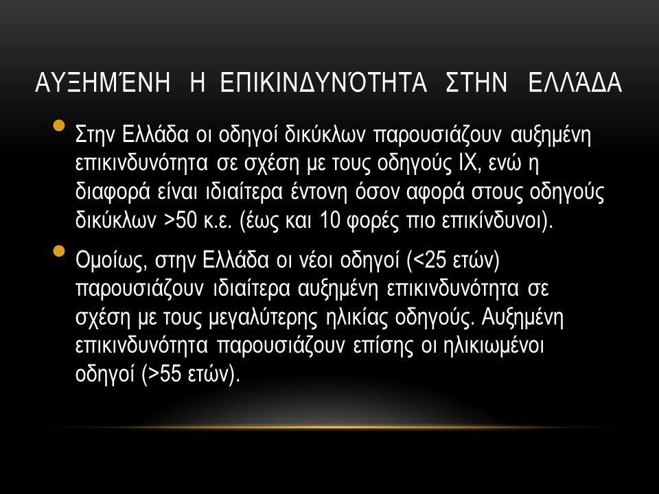 Αυξημένη η επικινδυνότητα στην Ελλάδα
