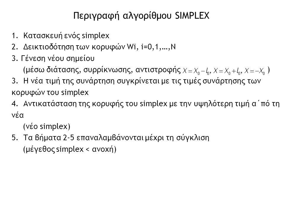 Περιγραφή αλγορίθμου SIMPLEX