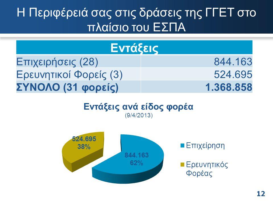 Η Περιφέρειά σας στις δράσεις της ΓΓΕΤ στο πλαίσιο του ΕΣΠΑ