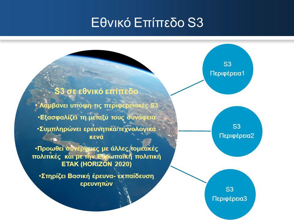 Εθνικό Επίπεδο S3 S3 σε εθνικό επίπεδο