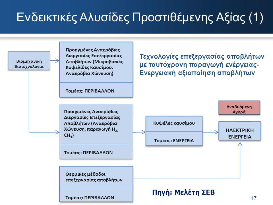 Ενδεικτικές Αλυσίδες Προστιθέμενης Αξίας (1)