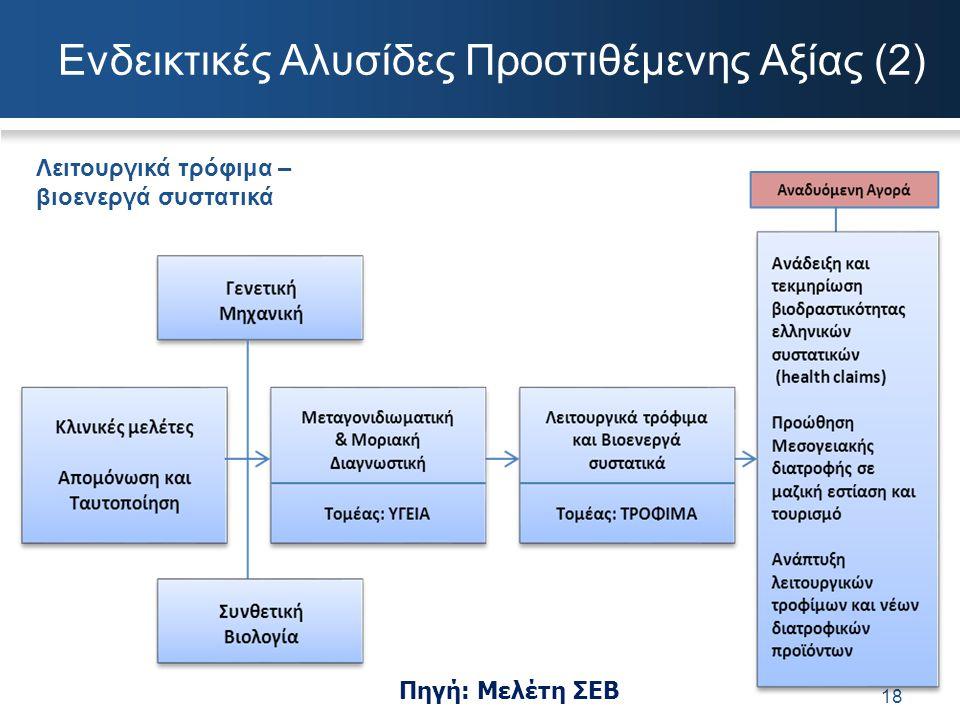 Ενδεικτικές Αλυσίδες Προστιθέμενης Αξίας (2)