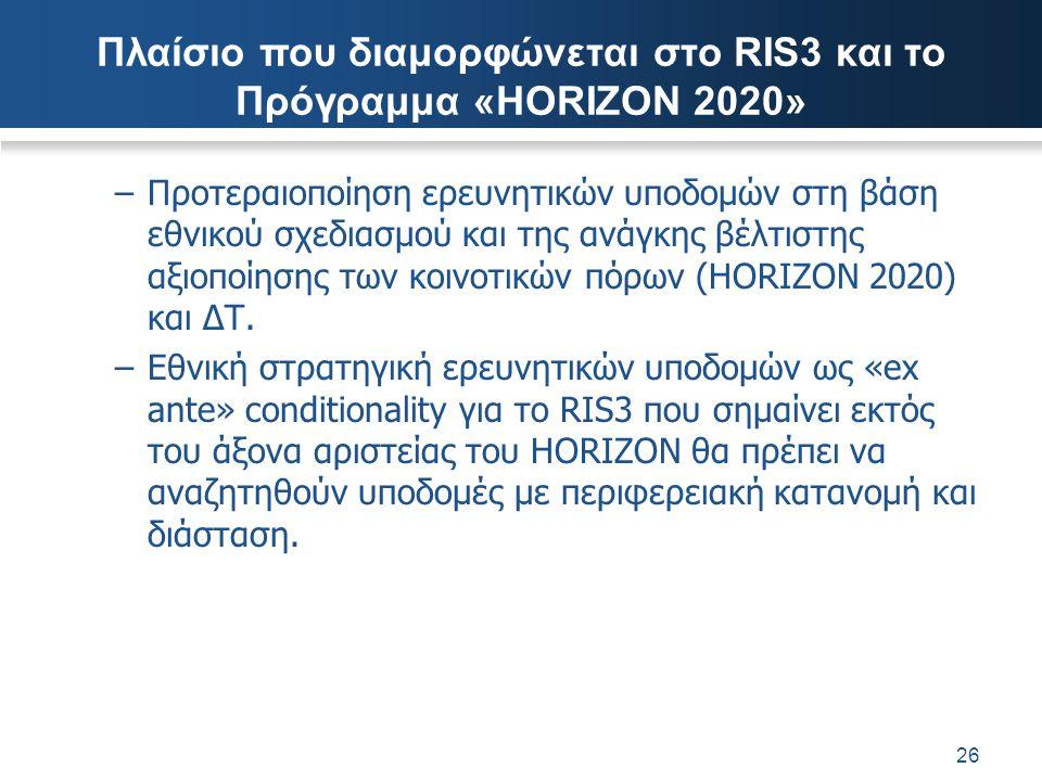 Πλαίσιο που διαμορφώνεται στο RIS3 και το Πρόγραμμα «HORIZON 2020»
