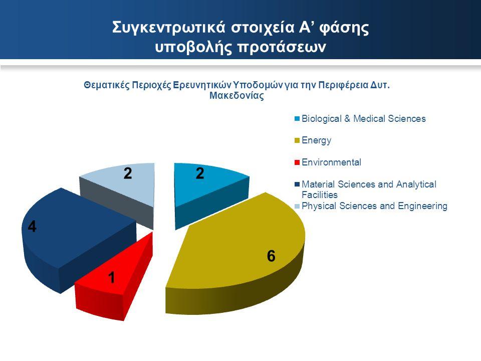Συγκεντρωτικά στοιχεία Α' φάσης υποβολής προτάσεων