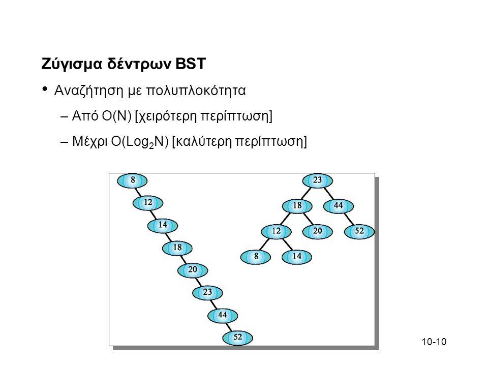 Ζύγισμα δέντρων BST Αναζήτηση με πολυπλοκότητα