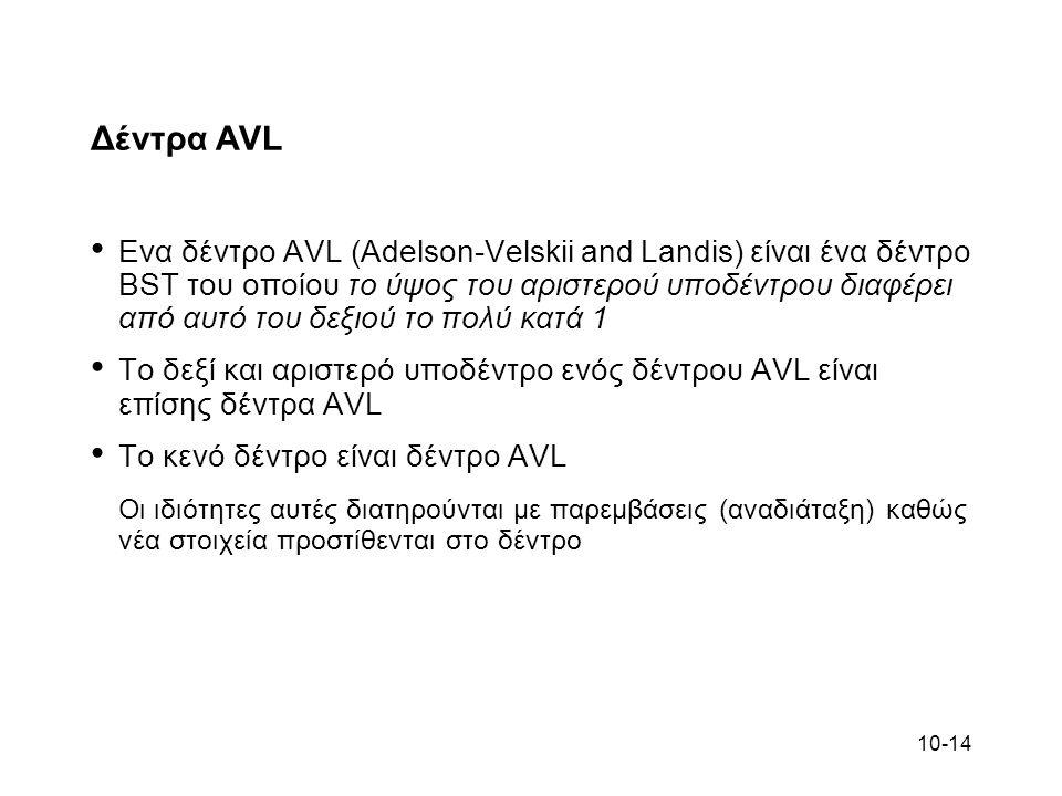 Δέντρα AVL