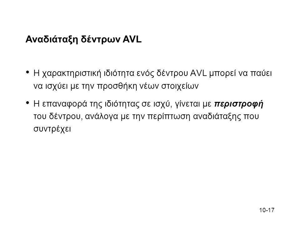 Αναδιάταξη δέντρων AVL