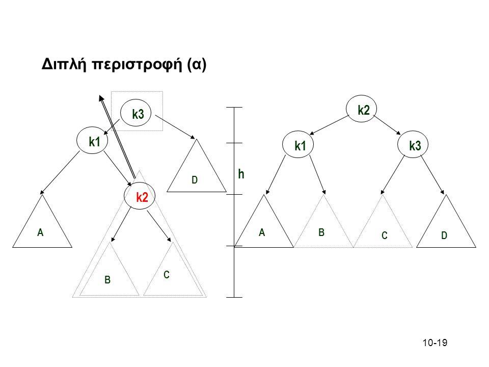 Διπλή περιστροφή (α) k3 h D k2 k1 C B A
