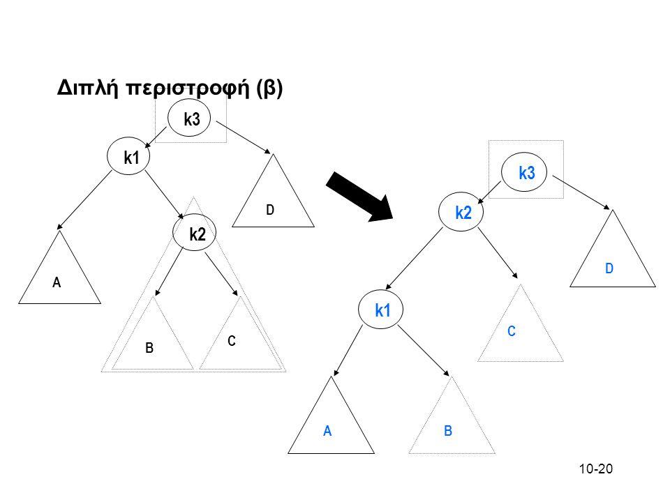 Διπλή περιστροφή (β) k3 k2 k1 C B A D k3 k1 k2 C B A D