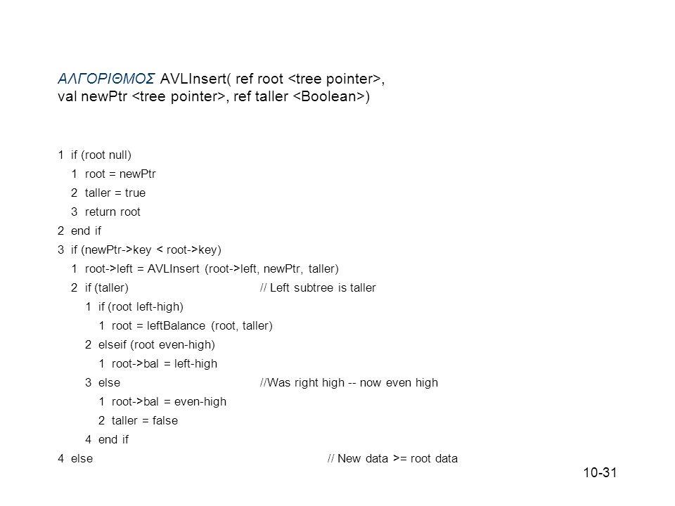 ΑΛΓΟΡΙΘΜΟΣ AVLInsert( ref root <tree pointer>, val newPtr <tree pointer>, ref taller <Boolean>) 1 if (root null)