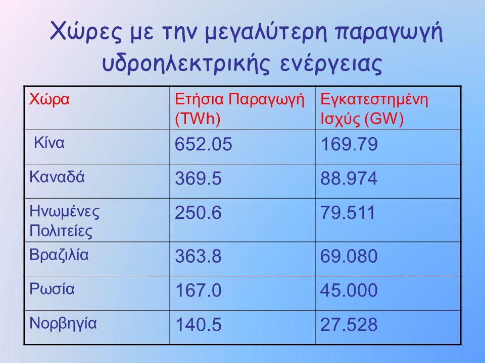 Χώρες με την μεγαλύτερη παραγωγή υδροηλεκτρικής ενέργειας
