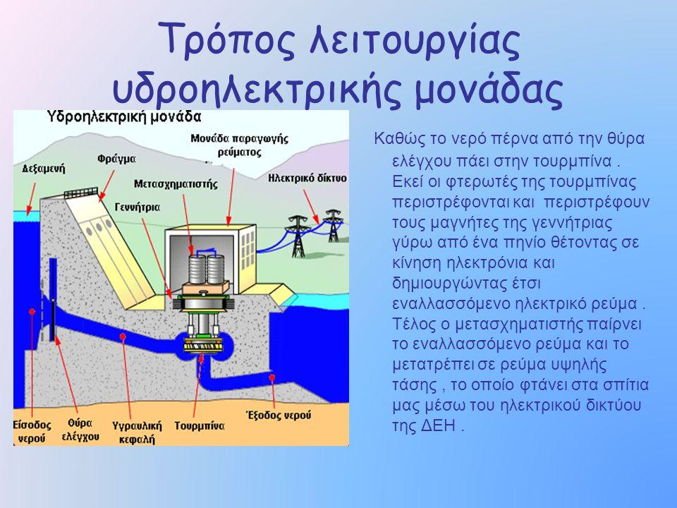 Τρόπος λειτουργίας υδροηλεκτρικής μονάδας