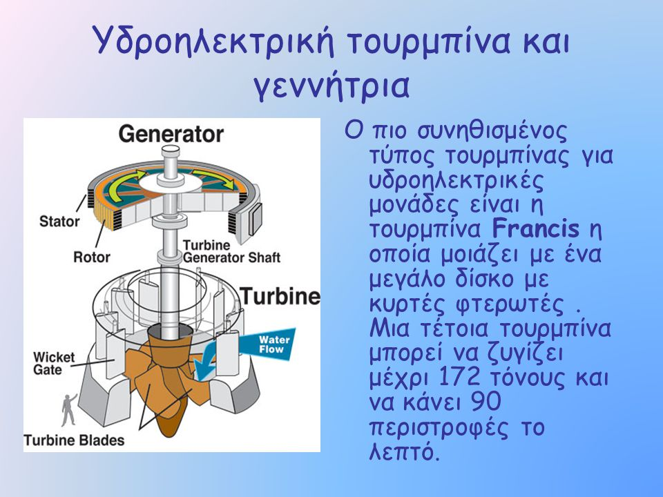 Υδροηλεκτρική τουρμπίνα και γεννήτρια