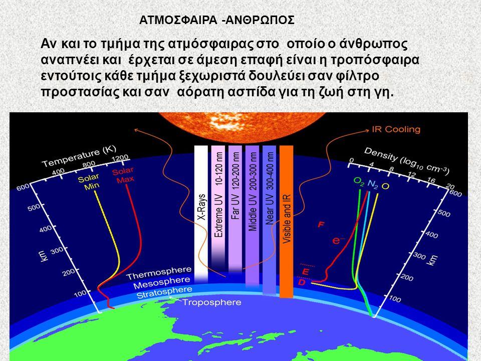 ΑΤΜΟΣΦΑΙΡΑ -ΑΝΘΡΩΠΟΣ