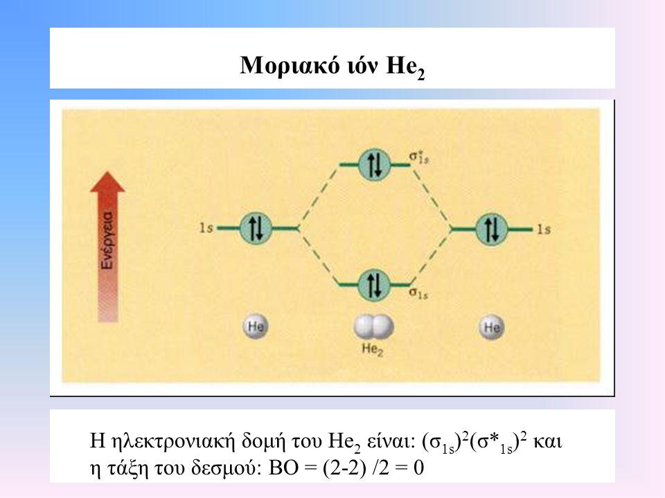 Μοριακό ιόν He2 Η ηλεκτρονιακή δομή του He2 είναι: (σ1s)2(σ*1s)2 και