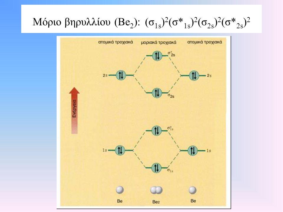 Μόριο βηρυλλίου (Be2): (σ1s)2(σ*1s)2(σ2s)2(σ*2s)2